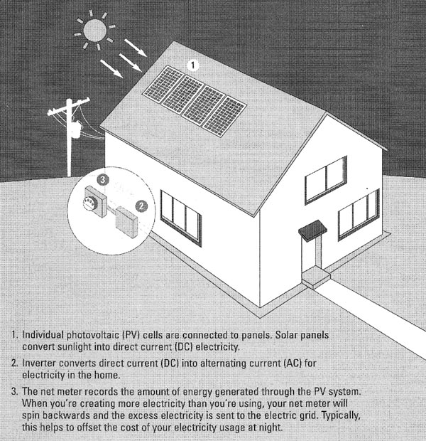 photovoltaic (solar electric) system literally means photo ...